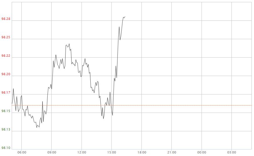 美指刷新高点!晚间重要指标来袭 欧元 英镑 澳元走势分析
