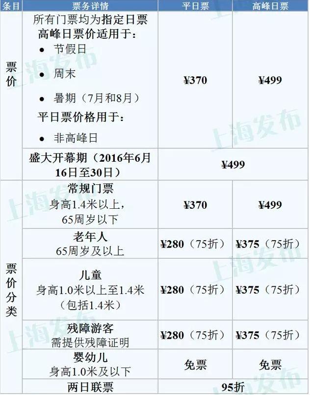上海迪士尼乐园门票多少钱?
