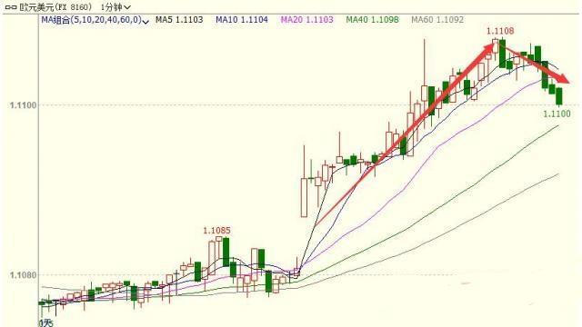 欧元上涨近30点至三日新高 等待晚间欧银会议纪要
