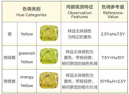 黄钻颜色分级区别