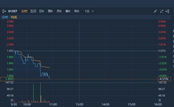 绩后遭瑞信下调目标价50%至2港元 美图跌超4%创历史新低
