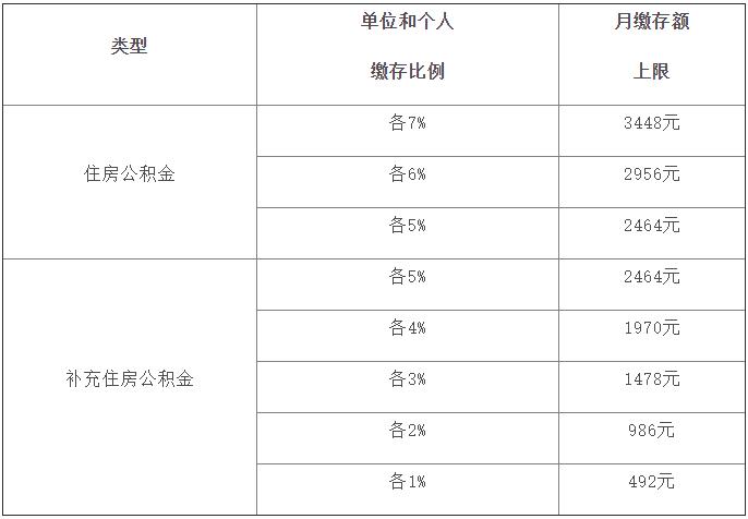 9月1日起 上海市调整住房公积金月缴存额上限的公告