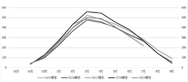 白糖:新榨季国内或出现小幅减产 为上涨行情奠定基础