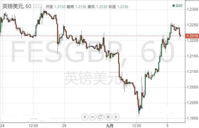 英国脱欧刚传最新消息 英镑冲高回落 接下来迎重头戏