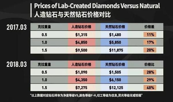 一克拉人造钻石和天然钻石的价格差距