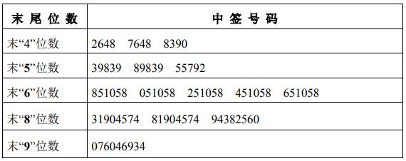 今日新股申购最新消息(2019年9月9日)
