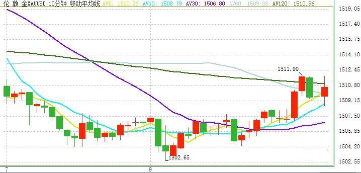 金价短线跳涨 突破1510 欧元 日元 澳元和纽元交易操作策略