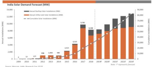 2019年第二季度印度的太阳能装置略有下降