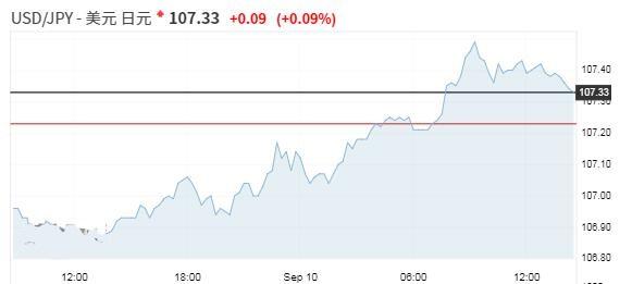外汇市场进入平静期 等待重大风险事件的推动