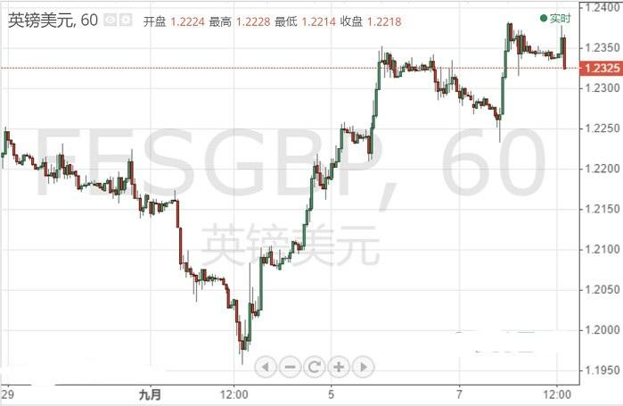 英镑突然加速下挫 自日高跌逾70点