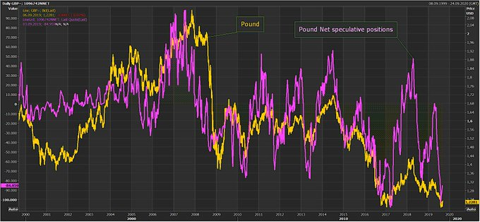 美元净多仓五周来首增 欧元英镑冰火两重天