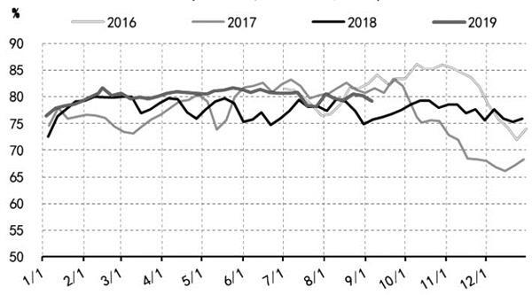 焦炭当前仍处于明显下跌趋势中