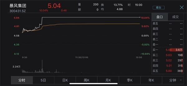 暴风集团股价突然涨停 老板被抓利好股价?