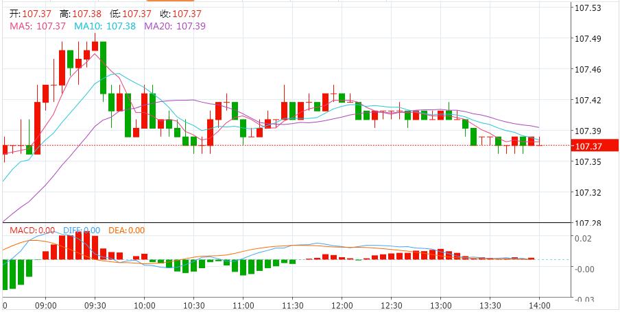 避险降温日元遭打击  欧元 英镑 加元走势分析