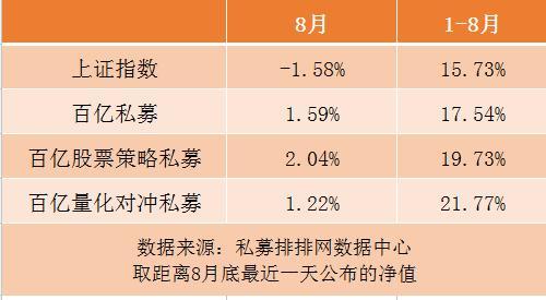 大洗牌来了!近八成百亿私募汇聚在京沪,量化私募业绩数量大爆发!