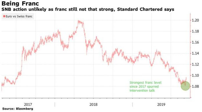 瑞郎兑欧元升至两年高点 瑞士央行难出手?