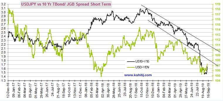 美债收益率强势反弹 美元兑日元同步走高