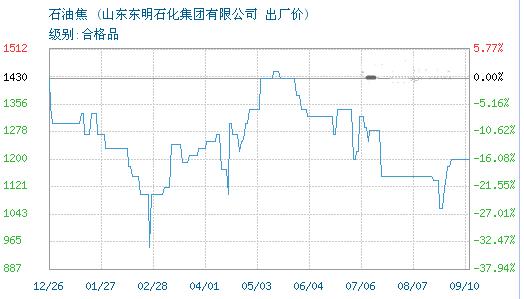 09月10日东明石化石油焦为1200元