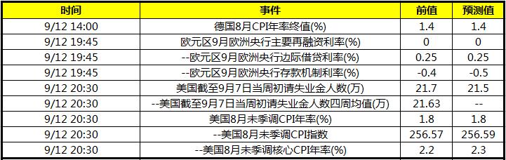 欧洲央行公布利率决议 晚间公布美国8月未季调CPI年率