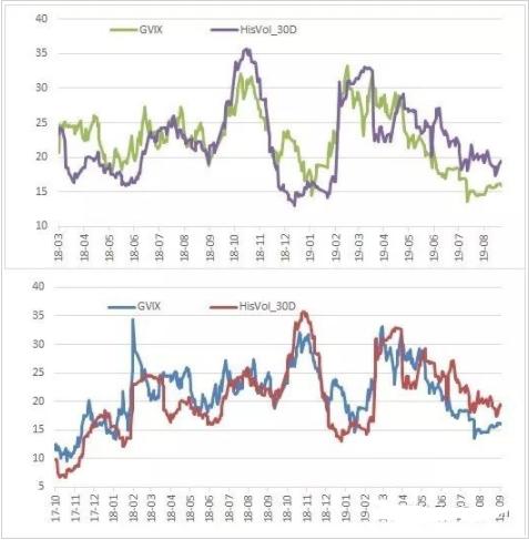 期权市场依旧偏乐观 对于标的长远后市谨慎乐观