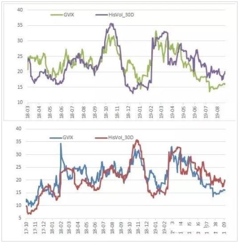 策略收益持续增长 期权市场看多情绪升温