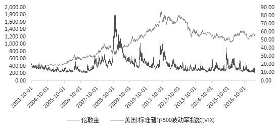 影響黃金走勢的相關品種——VIX指數
