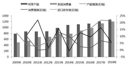 解析:全球苯乙烯产业链发展情况