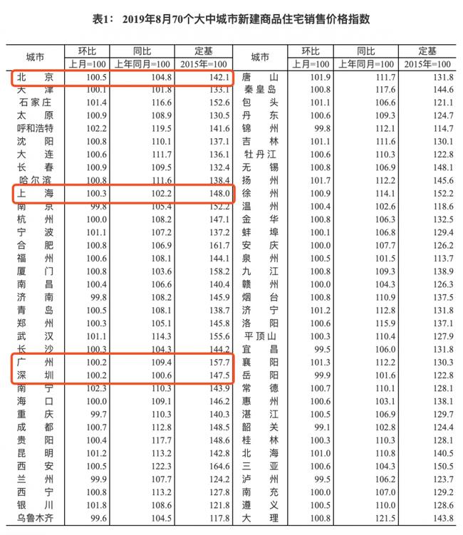 70城最新房价出炉 上海新房环比上涨0.3%