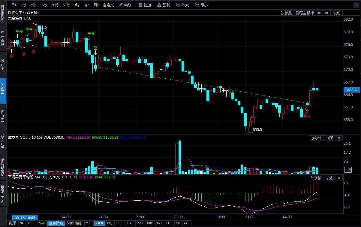 9月17日期货软件走势图综述:铁矿石期货主力跌1.84%