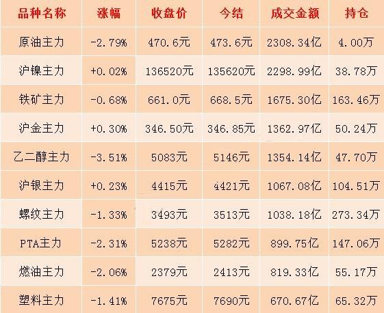 9月18日期市收评:国内商品期货多数飘绿 能源化工类期货跌幅明显