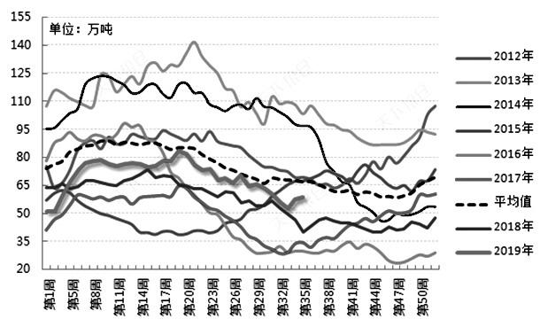 外盘8月利多因素偏多 对棕榈油价格带来支撑