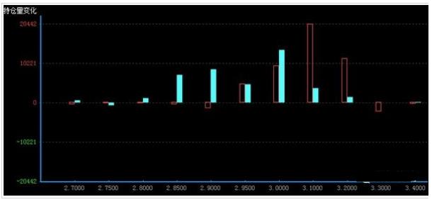 看不涨减少看不跌微增 期权市场预期偏强震荡