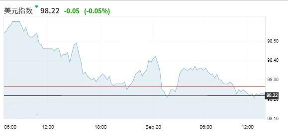 美元回吐联储会议后录得的涨幅 英退协议憧憬支撑英镑