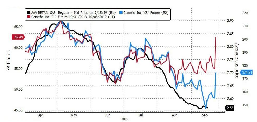 原油期货本周初大涨逾10% 或将冲击美国汽油消费者