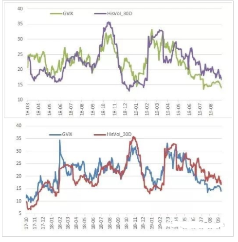 标的周度小幅上涨 期权追涨态度降温