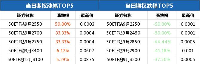 50ETF期权当日有120个合约正交易 50ETF沽9月2550涨幅最大