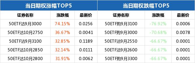 50ETF期权当日有120个合约正在交易 期权全日下跌76.92%