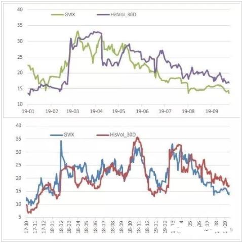 期权市场情绪中性略多 对于标的长远后市谨慎乐观