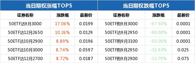 50ETF期权当日有120个合约正在交易 50ETF购10月3000成交额最高