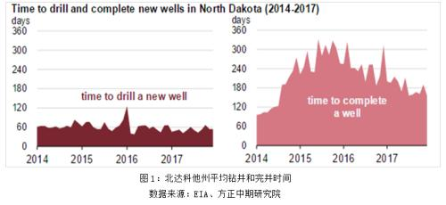 页岩油产量增长潜力巨大 美国页岩油井特点解析
