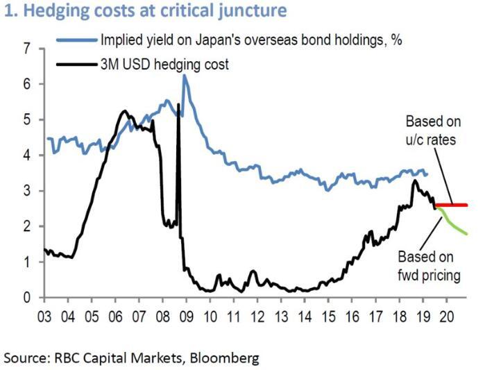 若十年期美债收益率跌破1% 美/日将下探90大关!