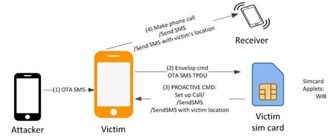 《天辰平台注册登录工信部提醒及时设置SIM卡密码 丢失手机后第一时间挂失》