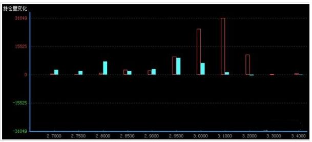 看不涨增幅稍多于看不跌 期权市场预期是偏弱震荡