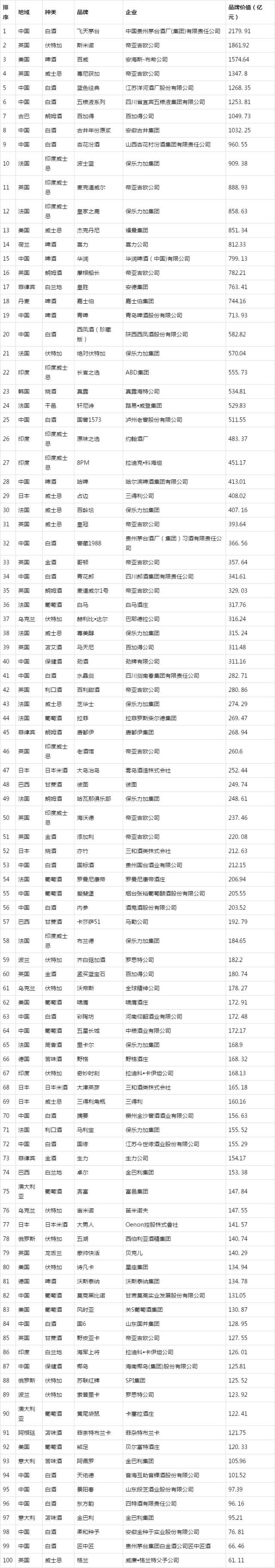 2019全球名酒百强榜名单 中国的飞天茅台以2179.91亿元的品牌价值荣登榜单首位
