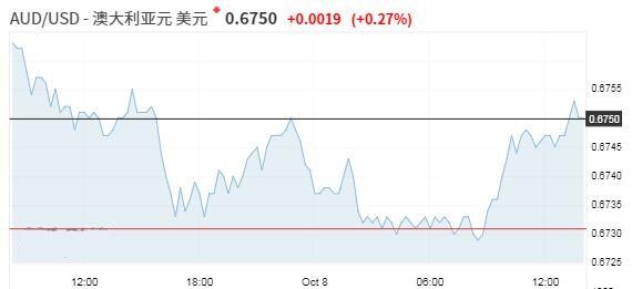 美元持稳市场聚焦贸易磋商 澳新货币脱离近期低点