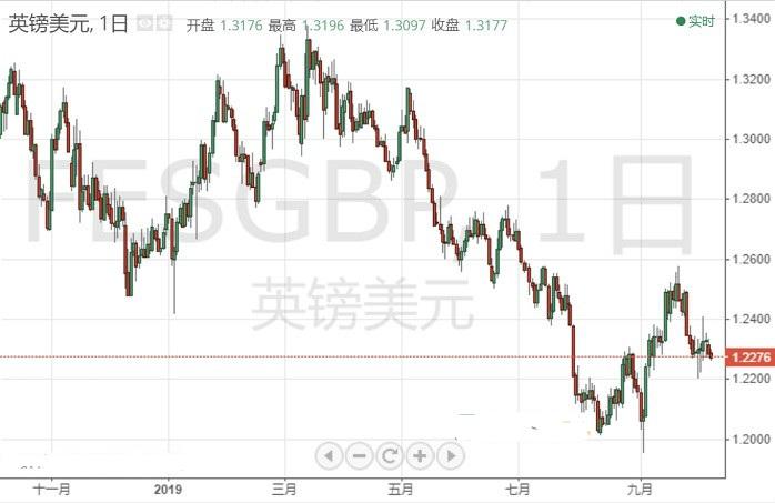 交易商:英镑/美元10月8日交易策略