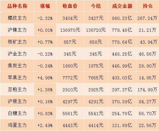 10月8日期市收評:商品期貨日盤收盤大面積上漲 雞蛋主力合約漲逾2%