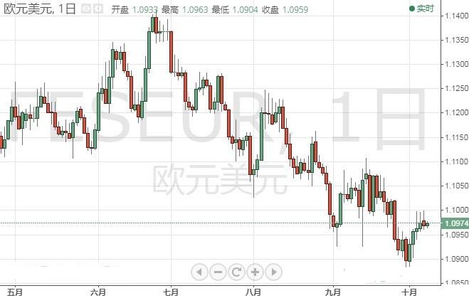 鲍威尔今晚登场!市场恐剧烈波动 欧元 日元技术前景分析
