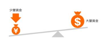 50ETF期权:杠杆如何计算 有何作用?