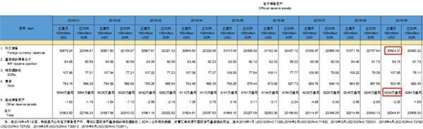 中国央行连续十个月增持黄金 储备高达